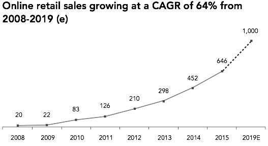 E-commerce Boom in China