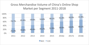 China E-commerce Market Trends