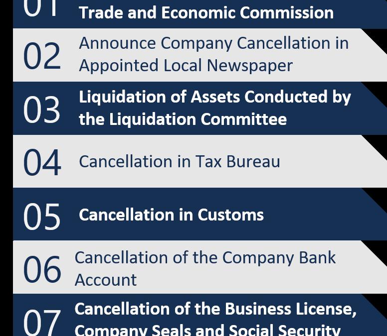 Normal vs Simple Company Cancellation China